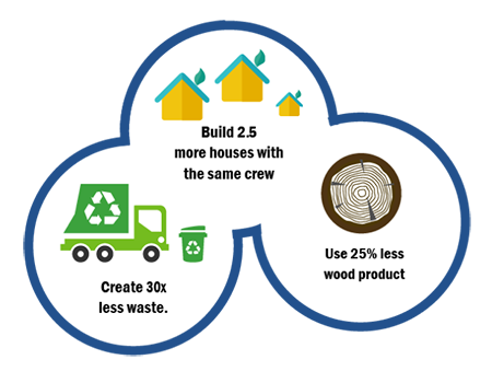 Three circle diagram showing component advantages over stick framing such as creating 30 times less waste, building 2.5 more houses with the same crew and using 25 percent less wood