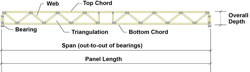 Floor truss diagram pointing out the elements of a floor truss