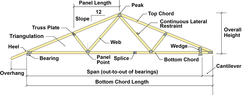 Roof truss diagram pointing out the elements of a roof truss